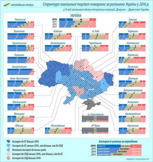 Експорт до ЄС очікувано домінує на Західній Україні. ... abcdefe6679a7